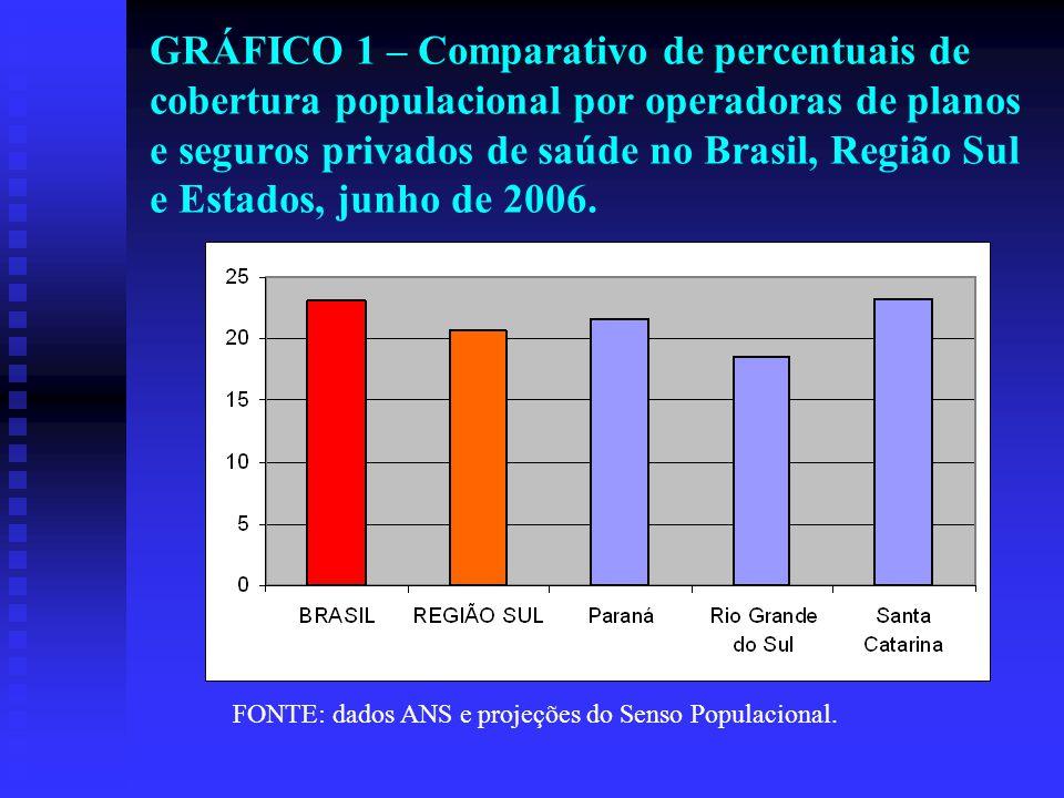 GRÁFICO 2 – Comparativo de cobertura populacional por modalidade de operadoras de planos e seguros privados de saúde na Região Sul e Estados, junho de 2006.