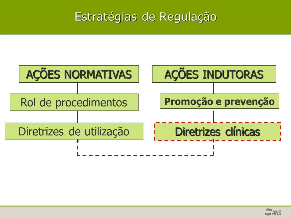 AÇÕES INDUTORAS Promoção e prevenção Diretrizes clínicas AÇÕES NORMATIVAS Rol de procedimentos Diretrizes de utilização Estratégias de Regulação