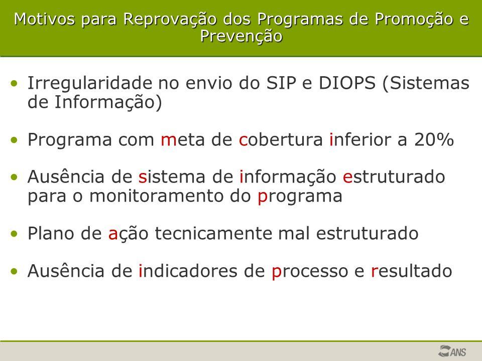 Motivos para Reprovação dos Programas de Promoção e Prevenção Irregularidade no envio do SIP e DIOPS (Sistemas de Informação) Programa com meta de cob