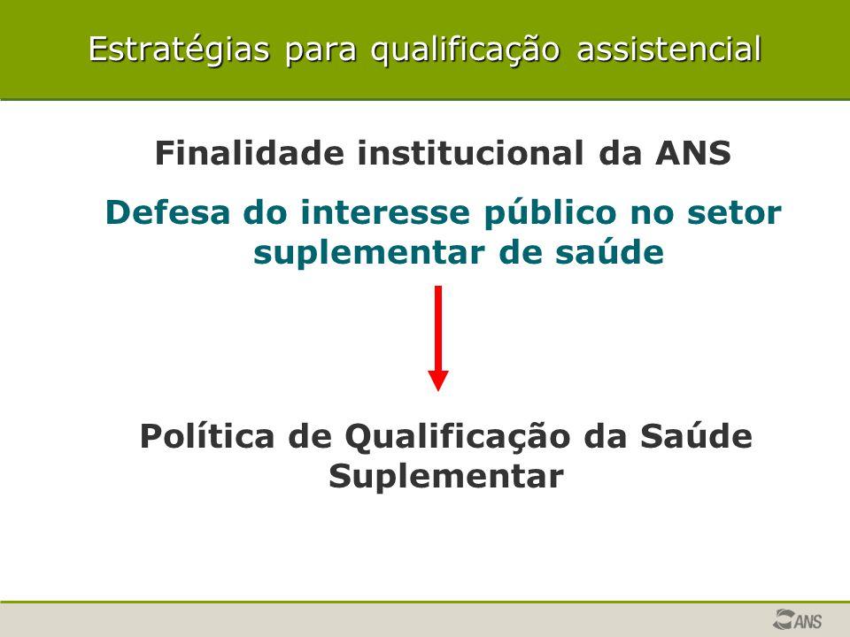 Estratégias para qualificação assistencial Finalidade institucional da ANS Defesa do interesse público no setor suplementar de saúde Política de Quali