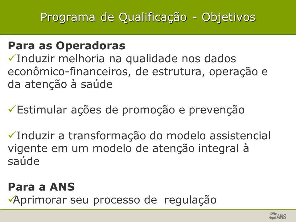Programa de Qualificação - Objetivos Para as Operadoras Induzir melhoria na qualidade nos dados econômico-financeiros, de estrutura, operação e da ate