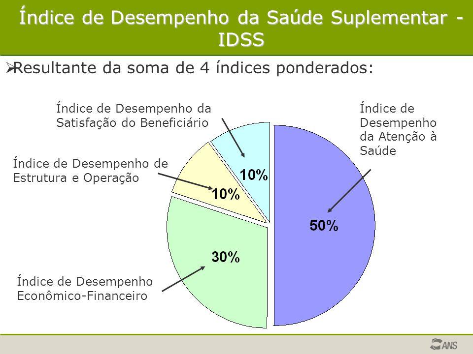 Índice de Desempenho da Saúde Suplementar - IDSS  Resultante da soma de 4 índices ponderados: Índice de Desempenho da Atenção à Saúde Índice de Desem