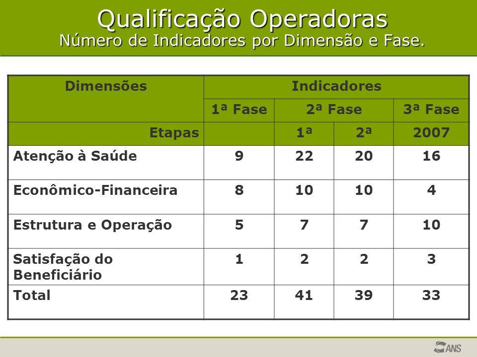 Qualificação Operadoras Número de Indicadores por Dimensão e Fase. DimensõesIndicadores 1ª Fase2ª Fase3ª Fase Etapas1ª2ª2007 Atenção à Saúde9222016 Ec