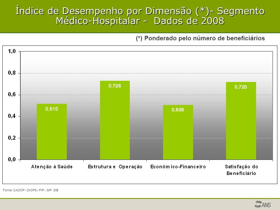 Índice de Desempenho por Dimensão (*)- Segmento Médico-Hospitalar - Dados de 2008 Fonte: CADOP - DIOPS - FIP - SIP.SIB (*) Ponderado pelo número de be