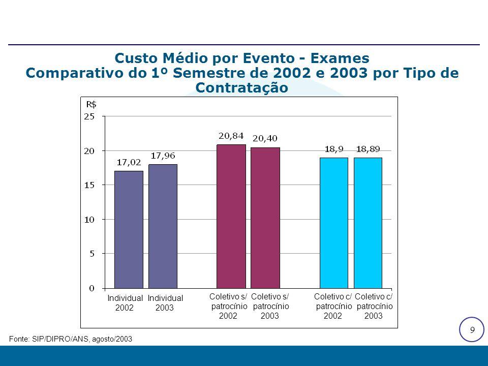 9 Custo Médio por Evento - Exames Comparativo do 1º Semestre de 2002 e 2003 por Tipo de Contratação Fonte: SIP/DIPRO/ANS, agosto/2003 Individual 2002