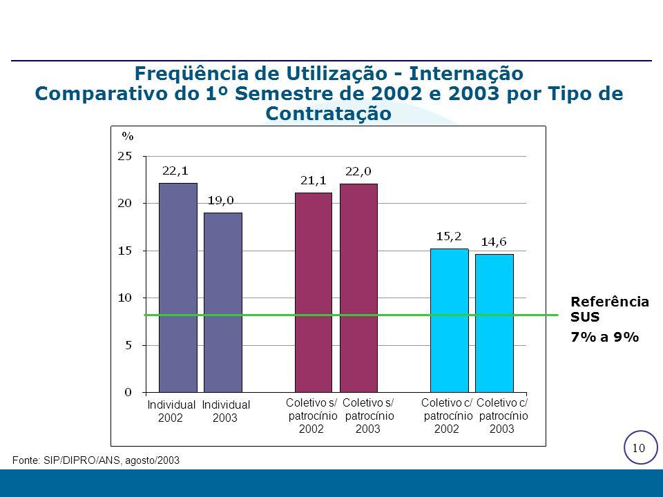10 Freqüência de Utilização - Internação Comparativo do 1º Semestre de 2002 e 2003 por Tipo de Contratação Fonte: SIP/DIPRO/ANS, agosto/2003 Individua
