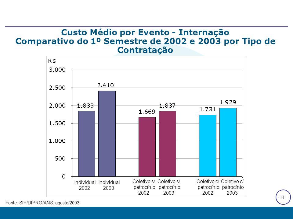 11 Custo Médio por Evento - Internação Comparativo do 1º Semestre de 2002 e 2003 por Tipo de Contratação Fonte: SIP/DIPRO/ANS, agosto/2003 Individual