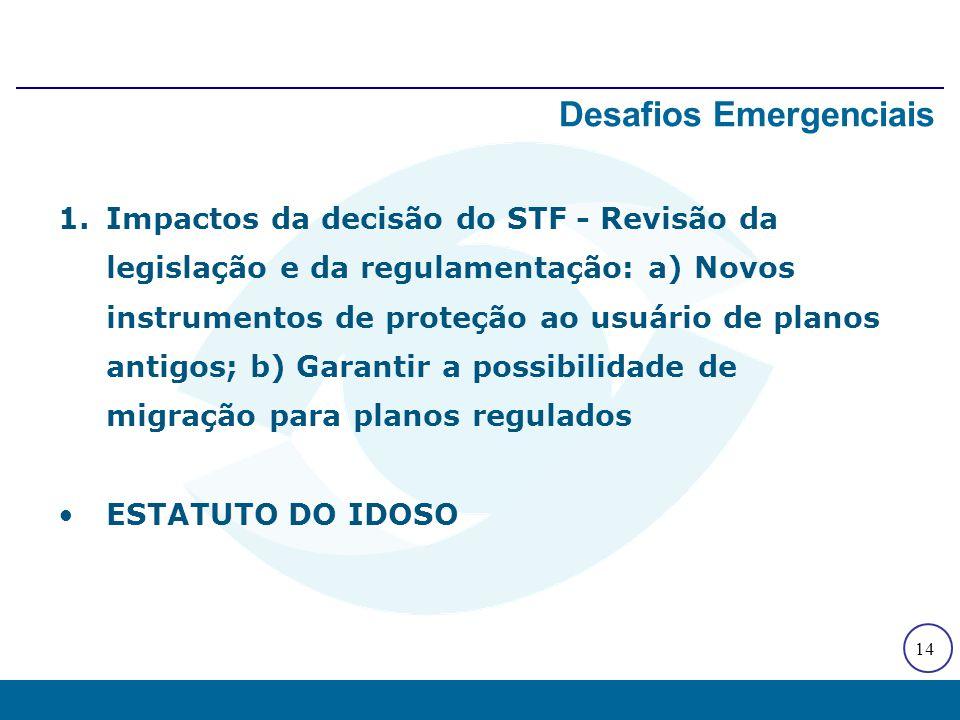 14 1.Impactos da decisão do STF - Revisão da legislação e da regulamentação: a) Novos instrumentos de proteção ao usuário de planos antigos; b) Garant