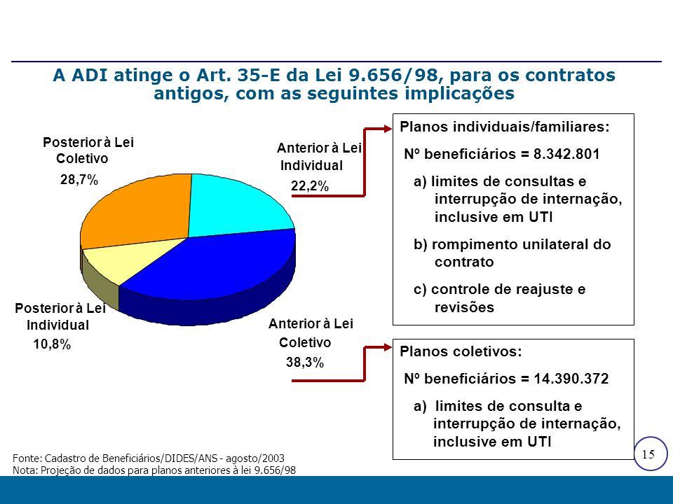 15 Planos individuais/familiares: Nº beneficiários = 8.342.801 a) limites de consultas e interrupção de internação, inclusive em UTI b) rompimento uni