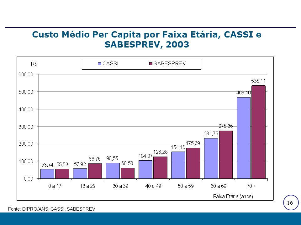 16 Custo Médio Per Capita por Faixa Etária, CASSI e SABESPREV, 2003 Fonte: DIPRO/ANS; CASSI, SABESPREV
