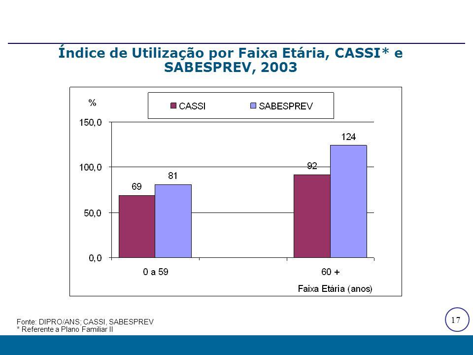 17 Índice de Utilização por Faixa Etária, CASSI* e SABESPREV, 2003 Fonte: DIPRO/ANS; CASSI, SABESPREV * Referente a Plano Familiar II