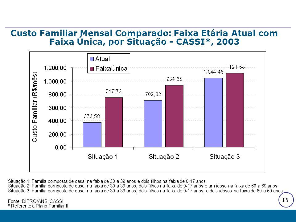 18 Custo Familiar Mensal Comparado: Faixa Etária Atual com Faixa Única, por Situação - CASSI*, 2003 Situação 1: Família composta de casal na faixa de