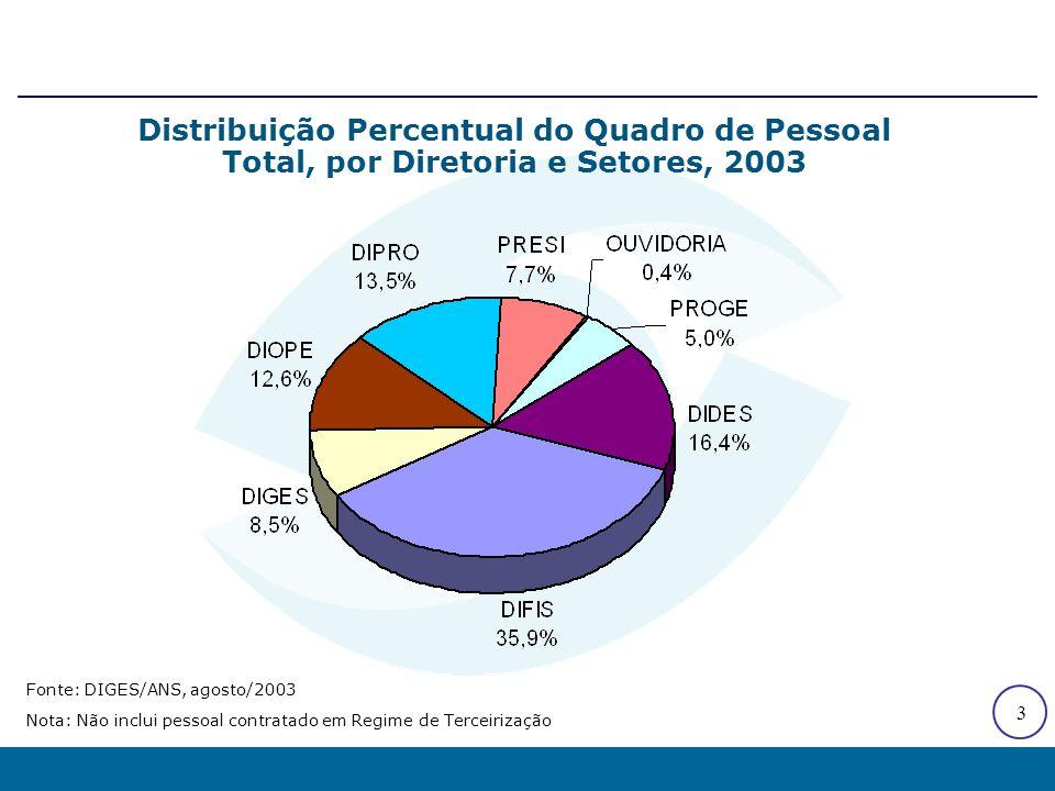 3 Distribuição Percentual do Quadro de Pessoal Total, por Diretoria e Setores, 2003 Fonte: DIGES/ANS, agosto/2003 Nota: Não inclui pessoal contratado