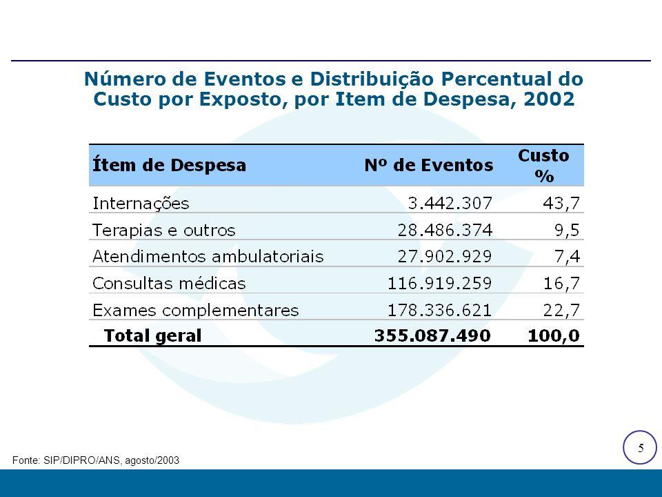 5 Número de Eventos e Distribuição Percentual do Custo por Exposto, por Item de Despesa, 2002 Fonte: SIP/DIPRO/ANS, agosto/2003