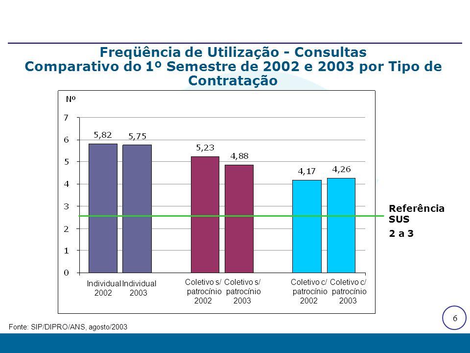 6 Referência SUS 2 a 3 Freqüência de Utilização - Consultas Comparativo do 1º Semestre de 2002 e 2003 por Tipo de Contratação Fonte: SIP/DIPRO/ANS, ag