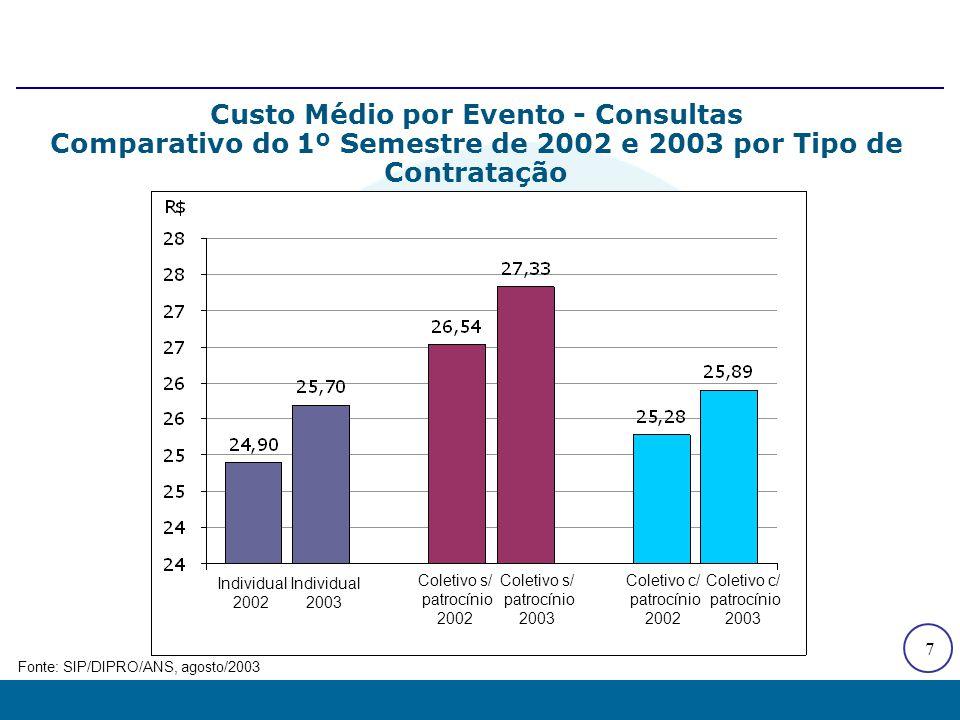 7 Custo Médio por Evento - Consultas Comparativo do 1º Semestre de 2002 e 2003 por Tipo de Contratação Fonte: SIP/DIPRO/ANS, agosto/2003 Individual 20