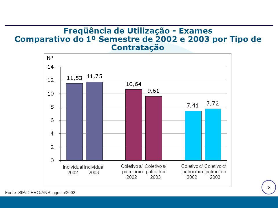 8 Freqüência de Utilização - Exames Comparativo do 1º Semestre de 2002 e 2003 por Tipo de Contratação Fonte: SIP/DIPRO/ANS, agosto/2003 Individual 200