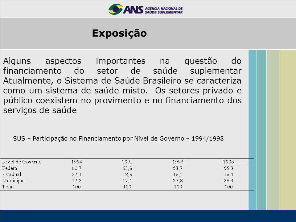 Alguns aspectos importantes na questão do financiamento do setor de saúde suplementar Atualmente, o Sistema de Saúde Brasileiro se caracteriza como um