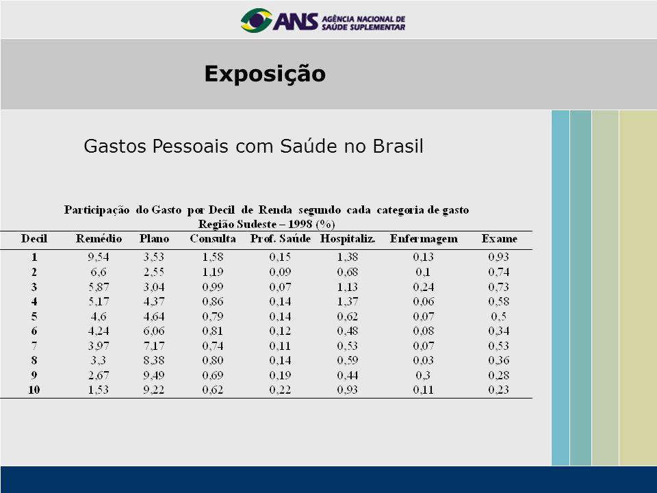 Gastos Pessoais com Saúde no Brasil Exposição