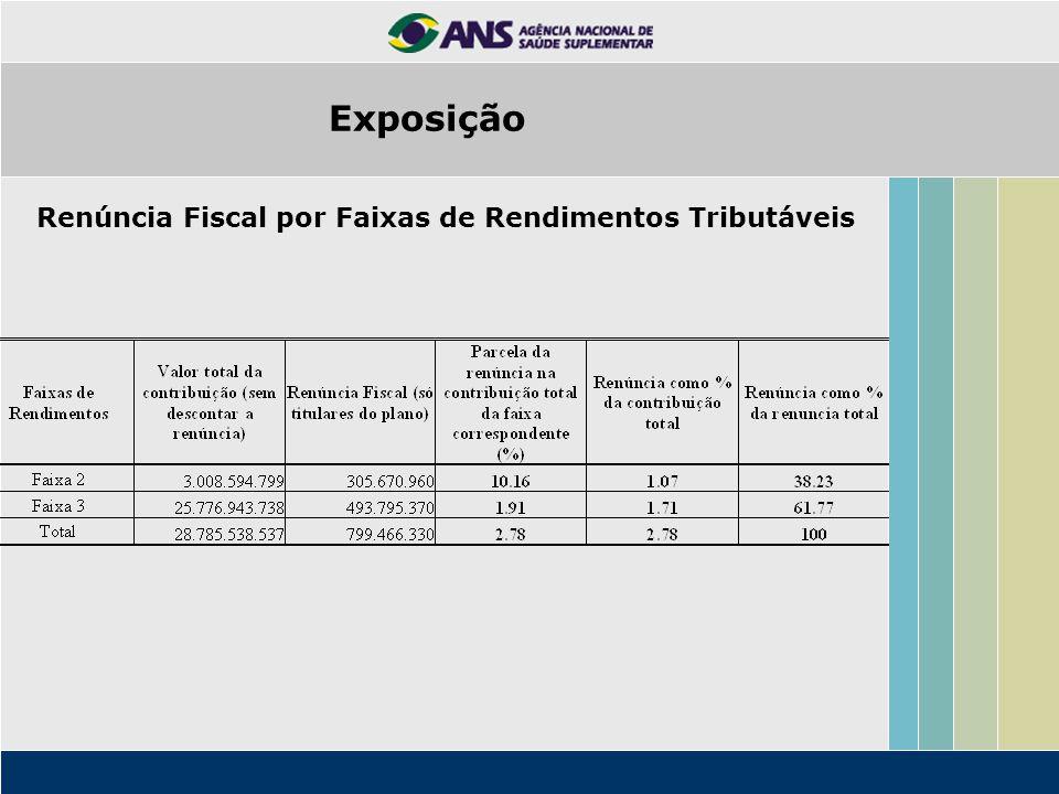 Renúncia Fiscal por Faixas de Rendimentos Tributáveis Exposição
