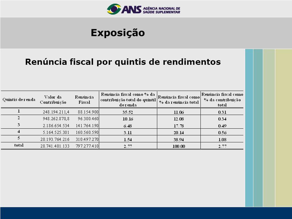 Renúncia fiscal por quintis de rendimentos Exposição