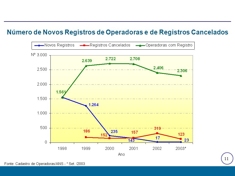 11 Fonte: Cadastro de Operadoras/ANS - * Set. /2003 Número de Novos Registros de Operadoras e de Registros Cancelados