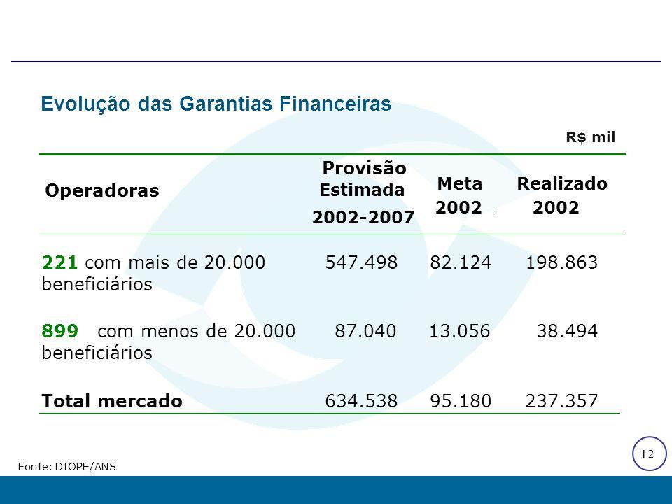 12 Operadoras Provisão Estimada 2002-2007 Meta 2002 Realizado 2002 221 com mais de 20.000 beneficiários 547.49882.124198.863 899 com menos de 20.000 b