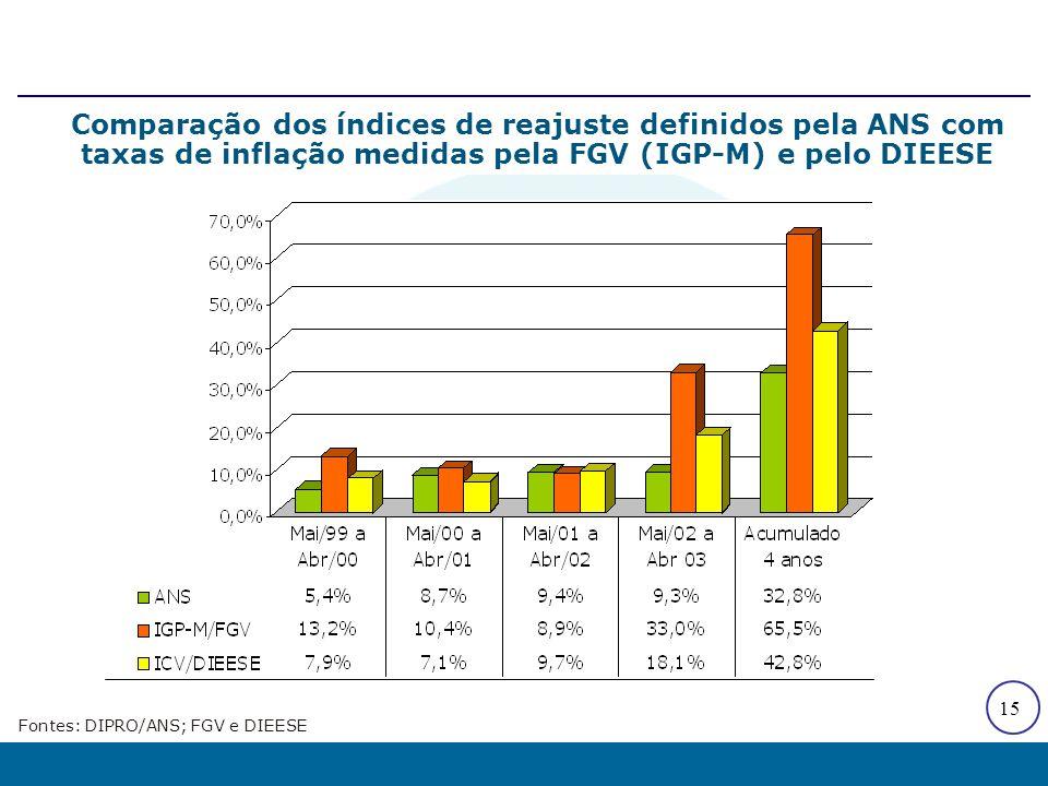 15 Comparação dos índices de reajuste definidos pela ANS com taxas de inflação medidas pela FGV (IGP-M) e pelo DIEESE Fontes: DIPRO/ANS; FGV e DIEESE