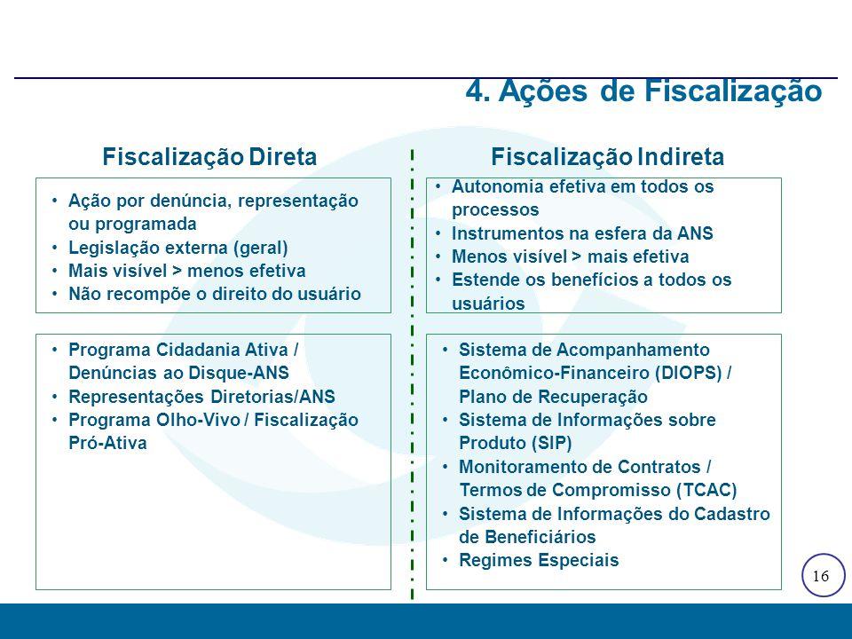 16 4. Ações de Fiscalização Programa Cidadania Ativa / Denúncias ao Disque-ANS Representações Diretorias/ANS Programa Olho-Vivo / Fiscalização Pró-Ati