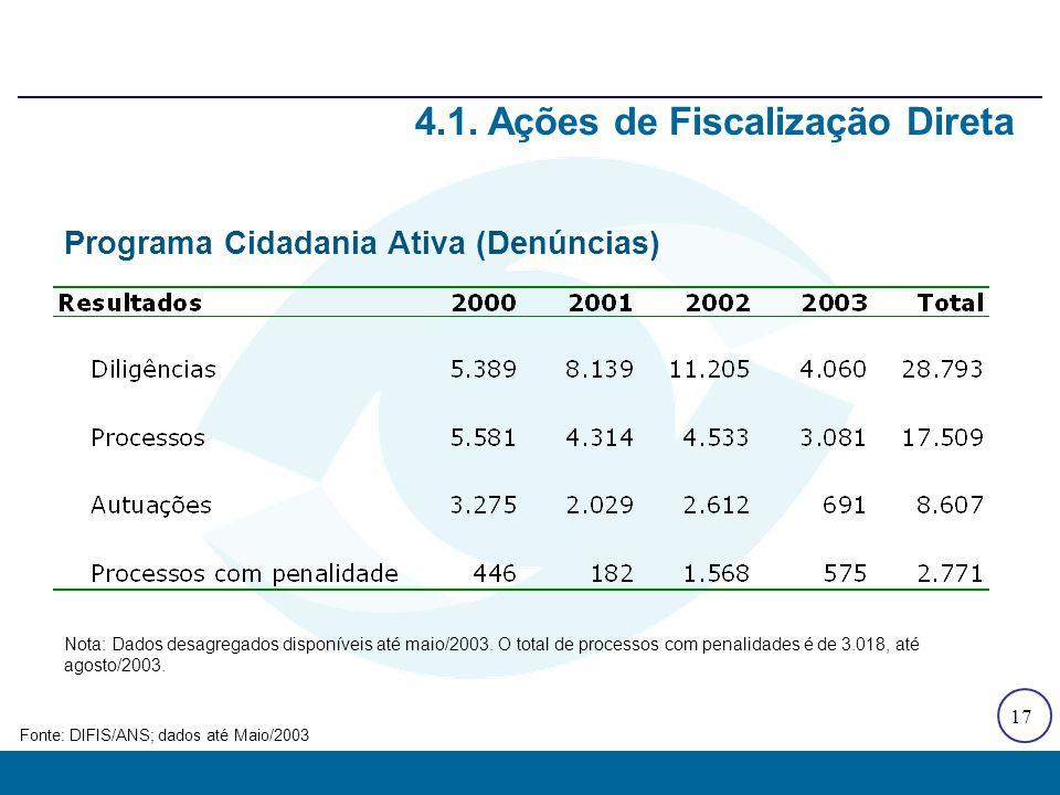 17 4.1. Ações de Fiscalização Direta Fonte: DIFIS/ANS; dados até Maio/2003 Programa Cidadania Ativa (Denúncias) Nota: Dados desagregados disponíveis a