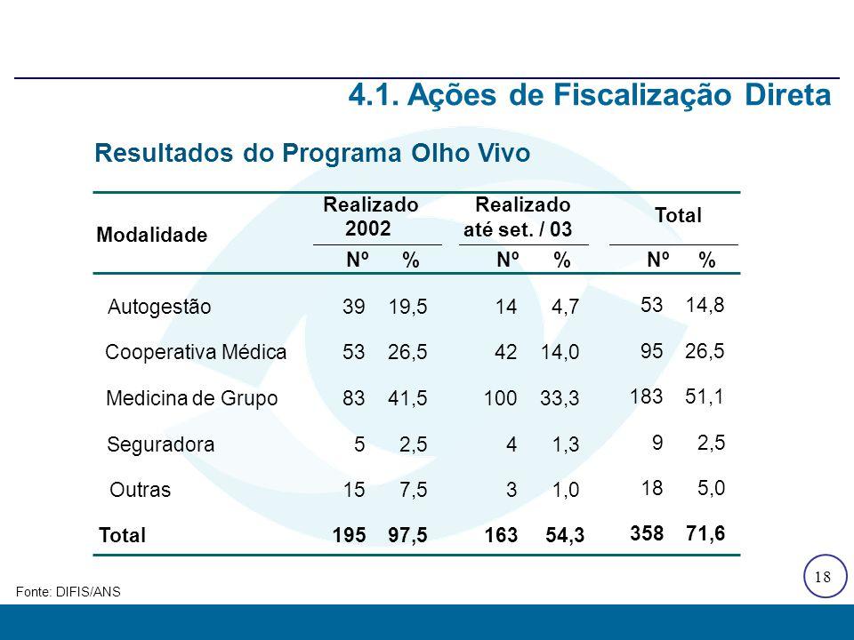 18 Fonte: DIFIS/ANS 4.1. Ações de Fiscalização Direta Resultados do Programa Olho Vivo Nº% % Autogestão3919,5144,7 Cooperativa Médica5326,54214,0 Medi