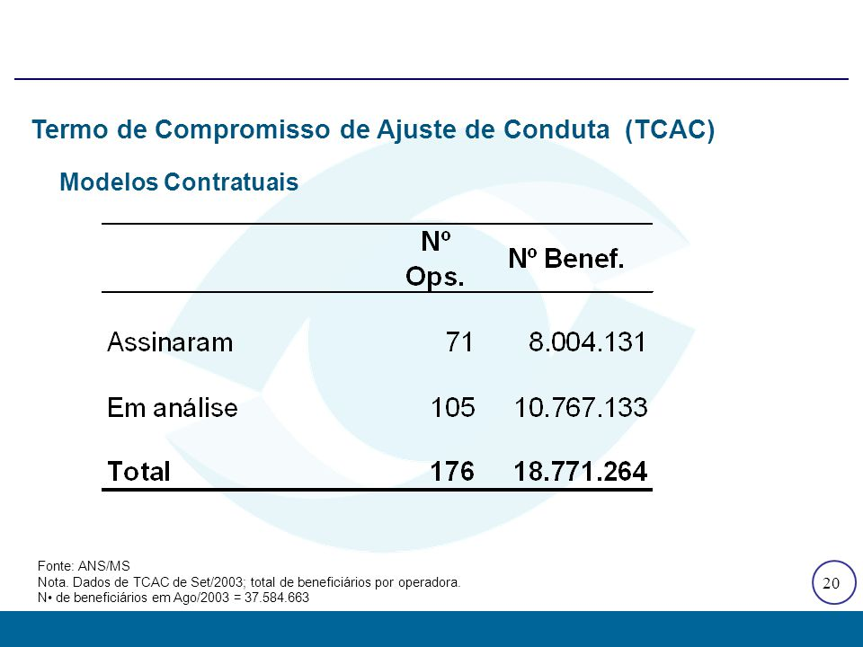 20 Termo de Compromisso de Ajuste de Conduta (TCAC) Fonte: ANS/MS Nota. Dados de TCAC de Set/2003; total de beneficiários por operadora. N de benefici