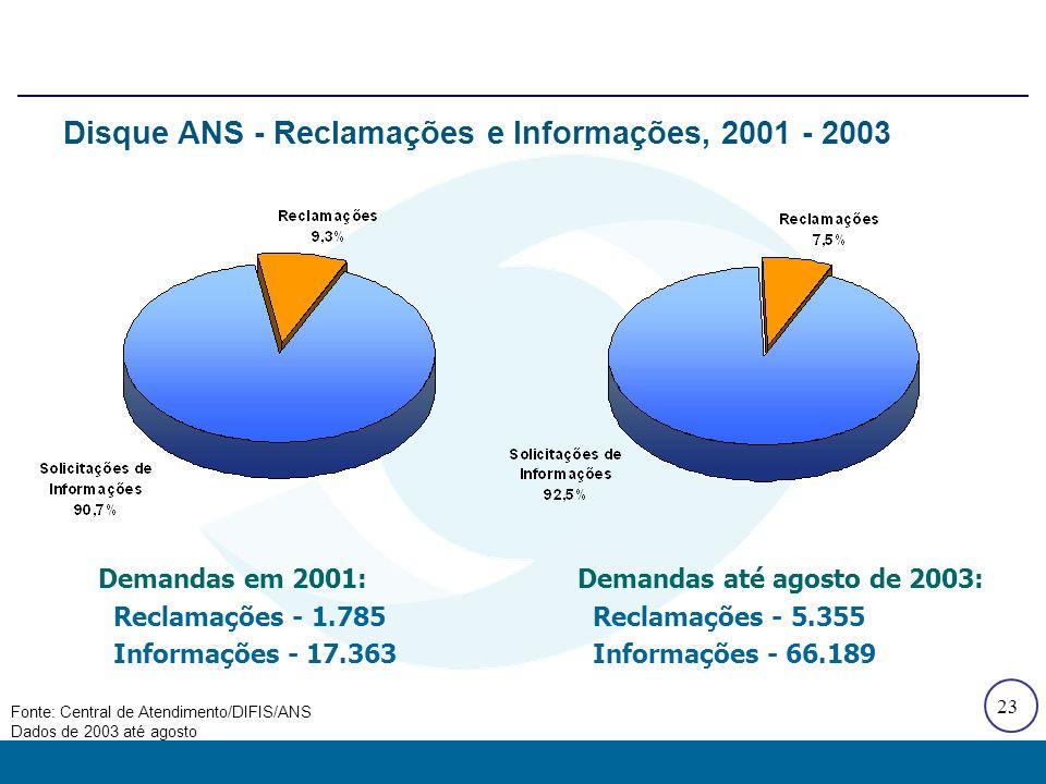 23 Disque ANS - Reclamações e Informações, 2001 - 2003 Demandas em 2001: Reclamações - 1.785 Informações - 17.363 Demandas até agosto de 2003: Reclama