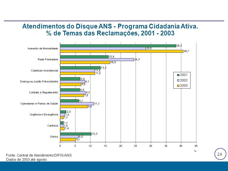 24 Atendimentos do Disque ANS - Programa Cidadania Ativa. % de Temas das Reclamações, 2001 - 2003 Fonte: Central de Atendimento/DIFIS/ANS Dados de 200