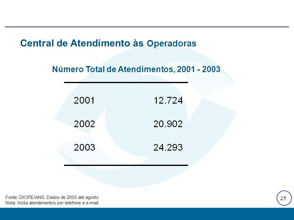 25 Central de Atendimento às Operadoras Fonte: DIOPE/ANS, Dados de 2003 até agosto Nota: Inclui atendimentos por telefone e e-mail Número Total de Ate