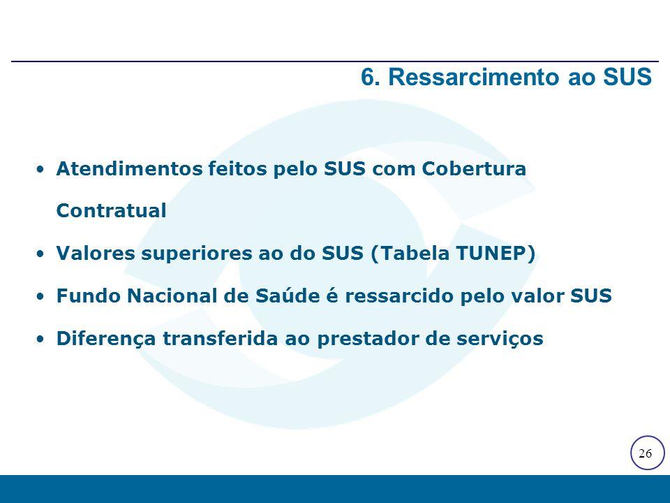 26 Atendimentos feitos pelo SUS com Cobertura Contratual Valores superiores ao do SUS (Tabela TUNEP) Fundo Nacional de Saúde é ressarcido pelo valor S