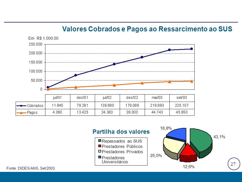 27 43,1% 12,6% 25,5% 18,8% Repassados ao SUS Prestadores Públicos Prestadores Privados Prestadores Universitários Em R$ 1.000,00 Fonte: DIDES/ANS, Set