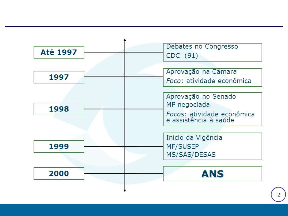 2 Até 1997 1997 1999 2000 1998 Debates no Congresso CDC (91) Aprovação na Câmara Foco: atividade econômica Aprovação no Senado MP negociada Focos: ati