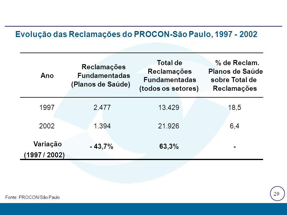 29 Evolução das Reclamações do PROCON-São Paulo, 1997 - 2002 Ano Reclamações Fundamentadas (Planos de Saúde) Total de Reclamações Fundamentadas (todos