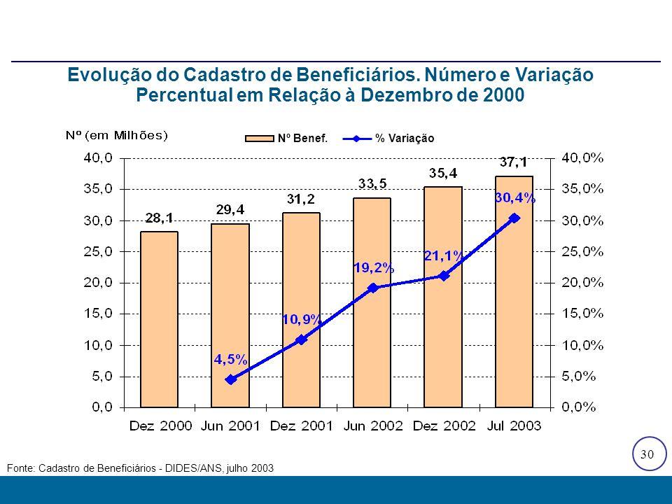 30 Fonte: Cadastro de Beneficiários - DIDES/ANS, julho 2003 Nº Benef.% Variação Evolução do Cadastro de Beneficiários. Número e Variação Percentual em