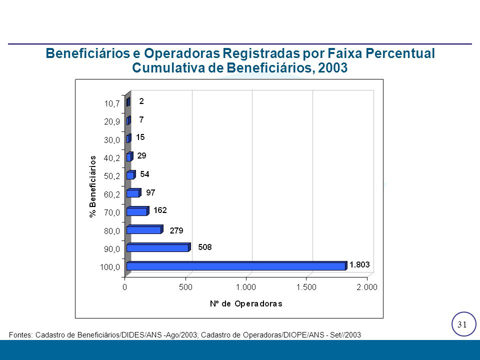 31 Fontes: Cadastro de Beneficiários/DIDES/ANS -Ago/2003; Cadastro de Operadoras/DIOPE/ANS - Set//2003 Beneficiários e Operadoras Registradas por Faix