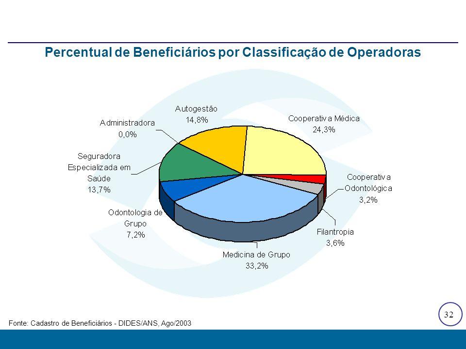 32 Fonte: Cadastro de Beneficiários - DIDES/ANS, Ago/2003 Percentual de Beneficiários por Classificação de Operadoras