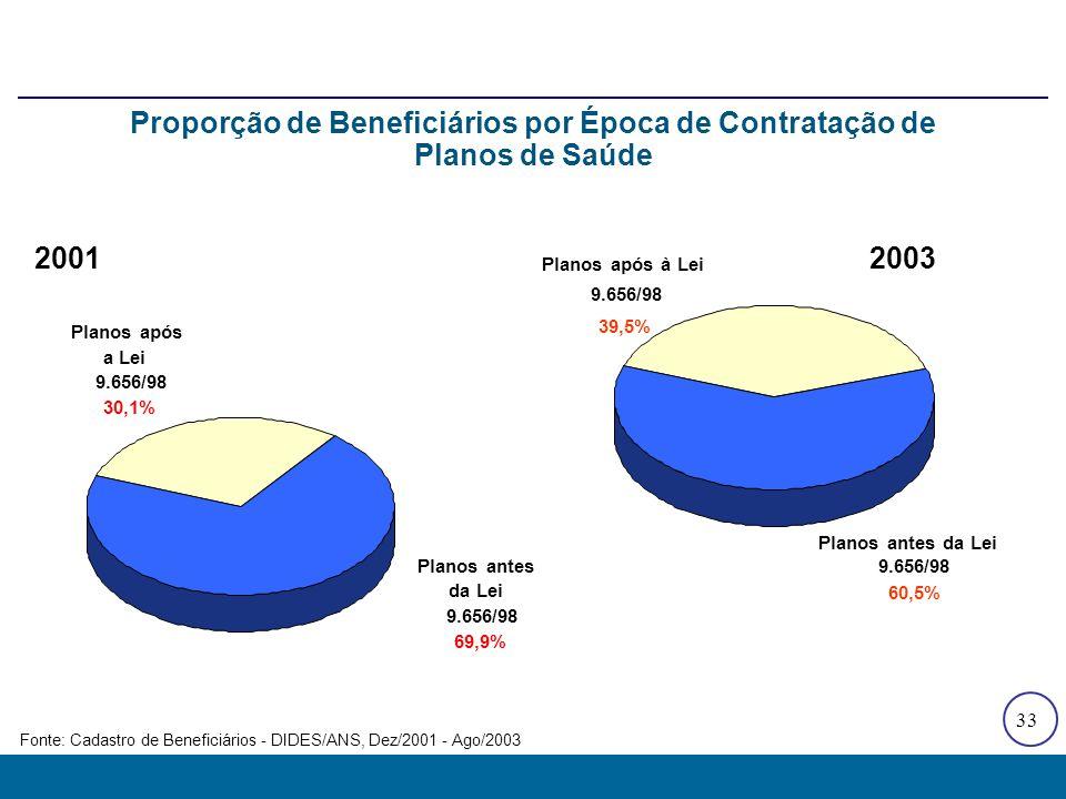 33 2001 Planos antes da Lei 9.656/98 69,9% Planos após a Lei 9.656/98 30,1% 2003 Proporção de Beneficiários por Época de Contratação de Planos de Saúd