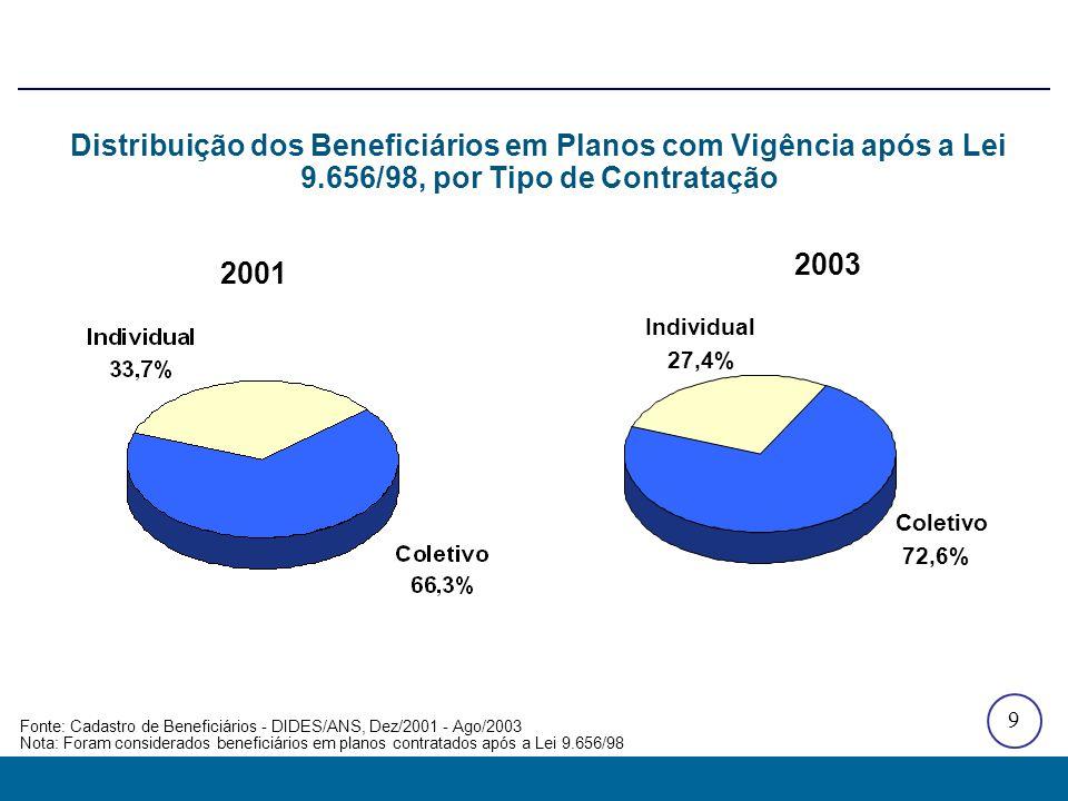 9 2001 2003 Distribuição dos Beneficiários em Planos com Vigência após a Lei 9.656/98, por Tipo de Contratação Fonte: Cadastro de Beneficiários - DIDE