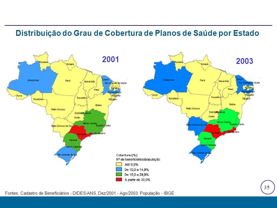 35 2001 2003 Distribuição do Grau de Cobertura de Planos de Saúde por Estado Fontes: Cadastro de Beneficiários - DIDES/ANS, Dez/2001 - Ago/2003; Popul