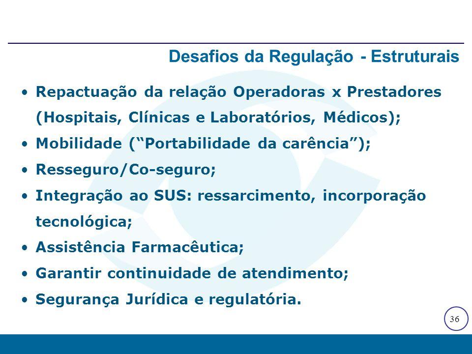 """36 Repactuação da relação Operadoras x Prestadores (Hospitais, Clínicas e Laboratórios, Médicos); Mobilidade (""""Portabilidade da carência""""); Resseguro/"""