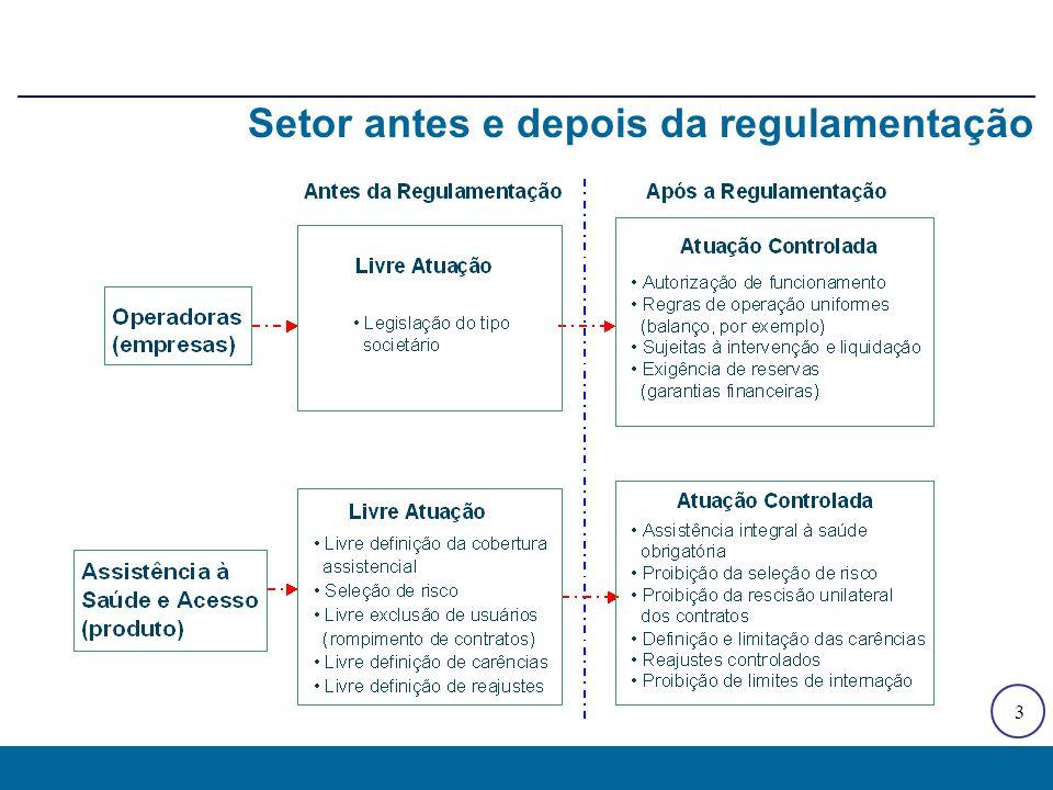 3 Setor antes e depois da regulamentação
