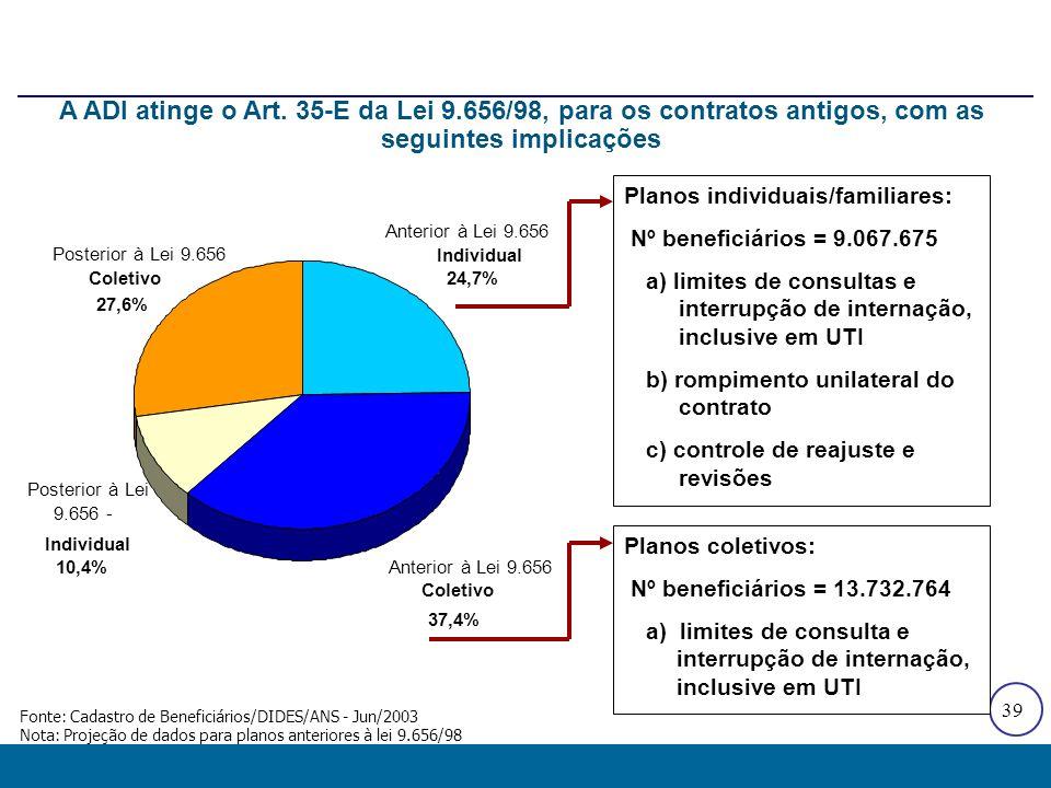 39 Planos individuais/familiares: Nº beneficiários = 9.067.675 a) limites de consultas e interrupção de internação, inclusive em UTI b) rompimento uni