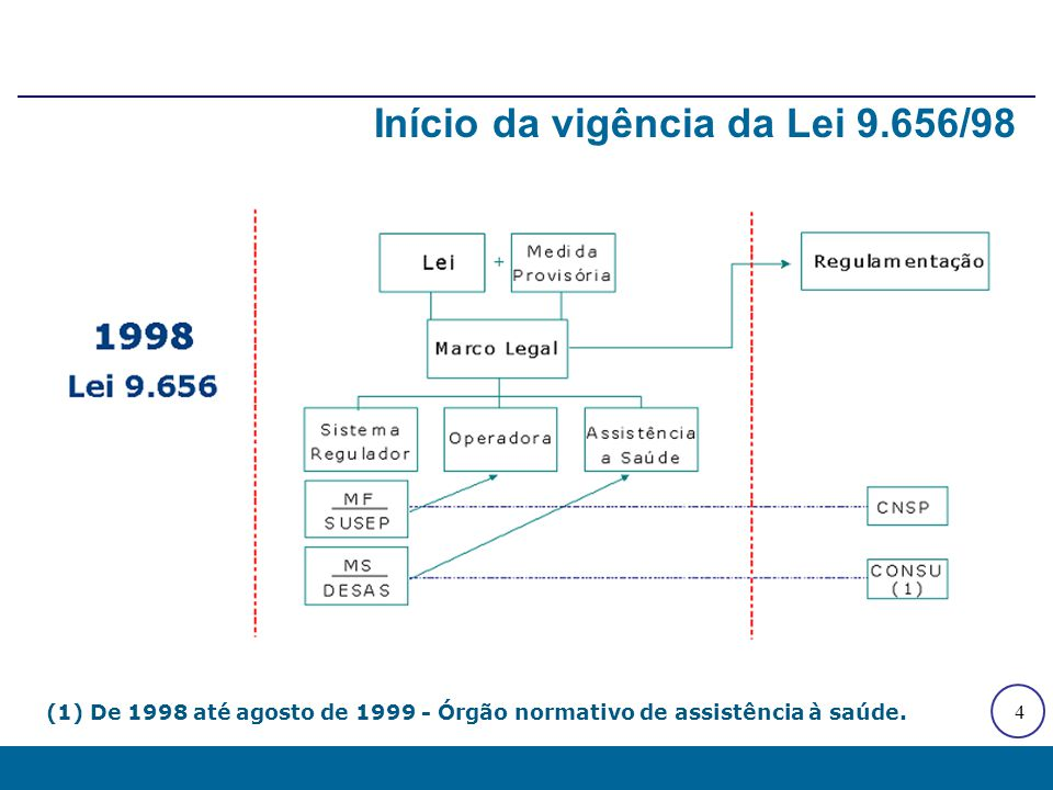 5 Unificação da regulação e criação da ANS (1) Setembro de 1999 em diante - Órgão inter-ministerial.