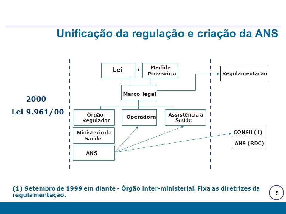 5 Unificação da regulação e criação da ANS (1) Setembro de 1999 em diante - Órgão inter-ministerial. Fixa as diretrizes da regulamentação. Lei Medida